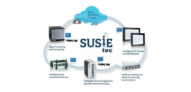SUSiEtec übernimmt Analyse und Verarbeitung