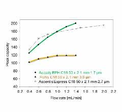 Bild 1: Verbesserung der Peakkapazität mit steigender Flussrate bei drei unterschiedlichen Partikeltypen. (Bild: Mit freundlicher Genehmigung von Dr. Patrik Petersson [3])