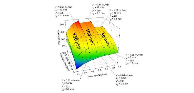 Bild 3: 3D-Darstellung der Peakkapazität (P) von drei Säulenlängen in Abhängigkeit von Gradientenzeit (tG) und Flussrate (F). Die gestrichelten Linien kennzeichnen die Druckgrenze von 800bar (Innendurchmesser: 2,1mm; Partikelgröße: 1,7µm; Acetonitril-Gradient (5–95%) bei 60°C).