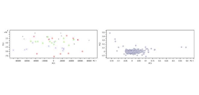 Bild 3: Abbildungsbeispiel für das Ergebnis einer Hauptkomponentenanalyse; auf der linken Seite ist der Score-Plot zu sehen (jeder Punkt steht für eine Messung, die Einfärbung ist rein zur Visualisierung von Clustern); auf der rechten Seite ist der Loadings-Plot zu sehen, dabei steht jeder Punkt für einen Metaboliten in der Gesamtmessung.