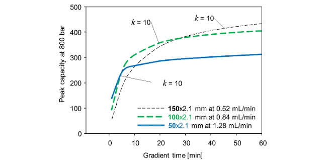 Bild 4: Peakkapazität von unterschiedlichen Säulenlängen mit entsprechenden Flussraten bei jeweils 800bar (Acetonitril-Gradient bei 60°C).