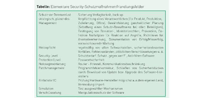 Safety and Security: Strategische Industrial Security