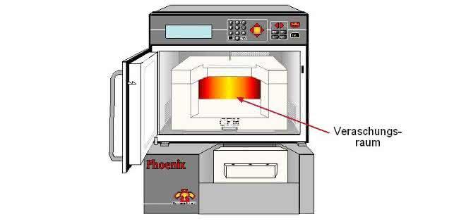 Füllstoffgehalte schnell und sicher bestimmen: Fasergehalte prozessbegleitend und im Wareneingang prüfen