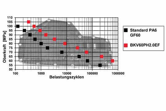 Durethan BKV60PH2.0EF zeigt im HiAnt Fatigue Screening - Test im  Vergleich zum Standardmaterial mit gleichem Glasfasergehalt eine  teils mehrfach höhere Betriebsfestigke it  bei pulsierende r Belastung .