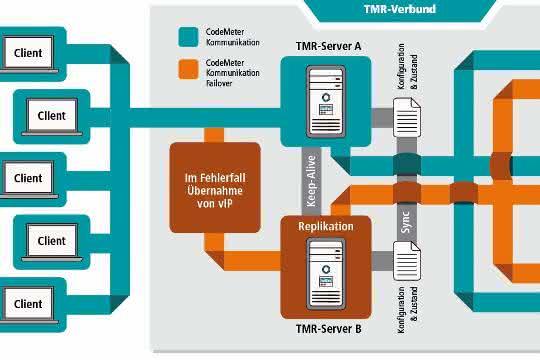TMR-Server