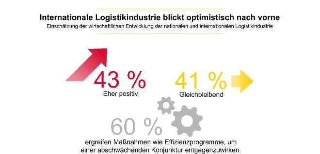 transport logistic Trendbarometer 2019: Logistikindustrie blickt optimistisch nach vorne