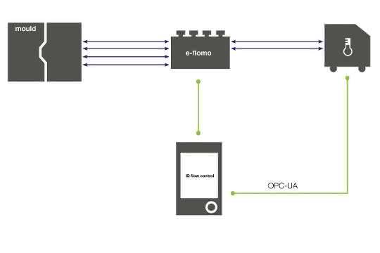 Temperierwasserverteiler und Temperiergerät werden auf Steuerungsebene zusammengeführt. Mit Hilfe der Software passt sich die Pumpendrehzahl automatisch dem aktuellen Bedarf an. (Bild: Engel)