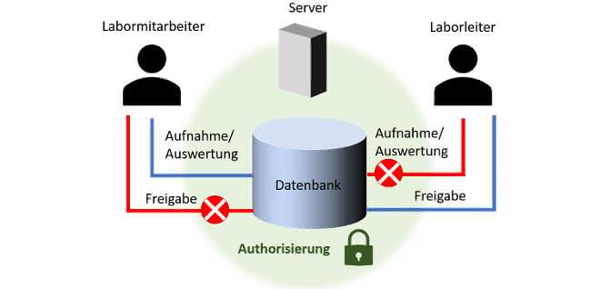 Zugriffsverwaltung in Chromatographie-Datensystemen.