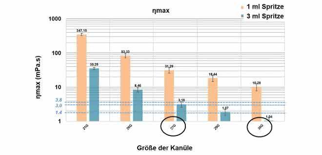 Bild 4: Abschätzung der maximalen Viskosität für ein voreingestelltes Einspritzsystem.