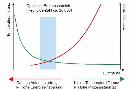 """Die """"richtige"""" Durchflussmenge: Bei zu kleinem Durchfluss vergrössern sich die Temperaturdifferenzen, bei zunehmendem Durchfluss steigen die Antriebsverluste überproportional."""