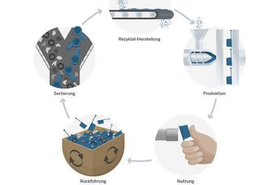 Initiative Pöppelmann blue: mit geschlossenem Materialkreislauf in der Kunststoffverarbeitung Ressourcen schonen.