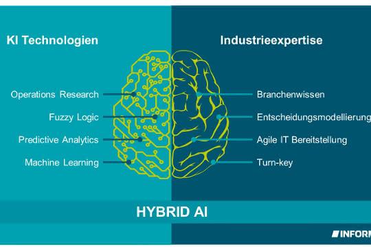 Hybrid AI von Inform