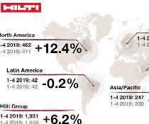 Hilti steigert Umsatz weiter