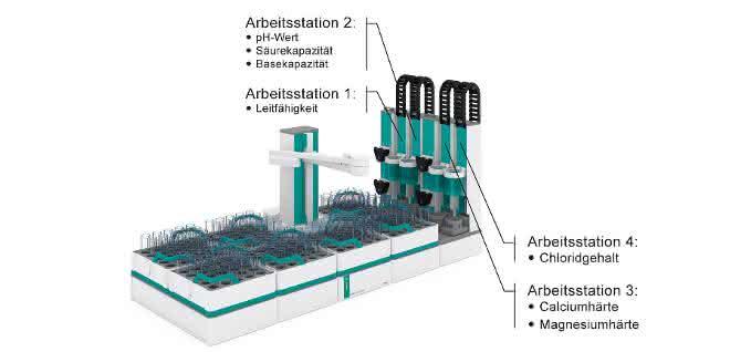 Bild 1: Das Automationssystem Omnis arbeitet mit vier Stationen zur Bestimmung der verschiedenen Parameter.