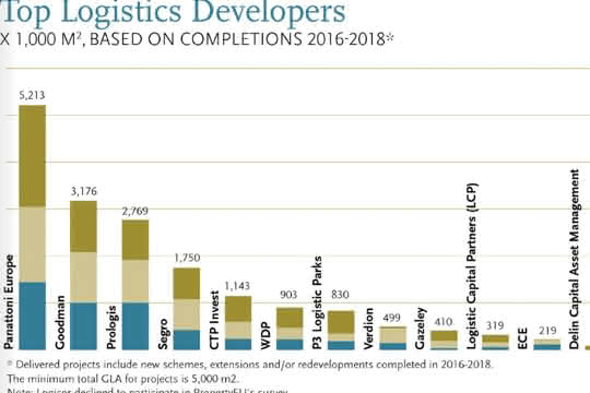 PropertyEU-Rangliste: Panattoni Europe größter Projektentwickler Europas
