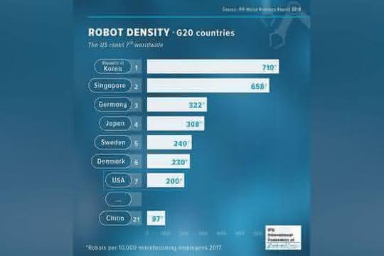 Roboterdichte pro 10.000 Mitarbeiter.