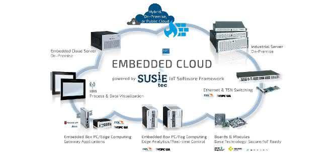 IoT-Software-Framework SUSiEtec