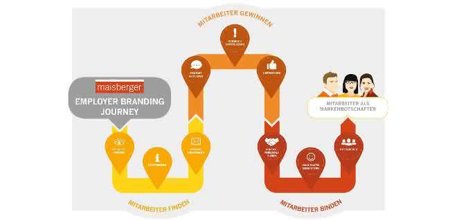 Employer Branding Journey