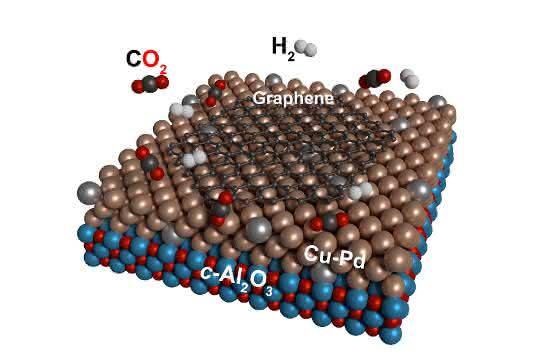 Kohlendioxid und Wasserstoff reagieren auf Kupfer-Palladium-Oberflächen katalytisch zu Graphen. (Modell)