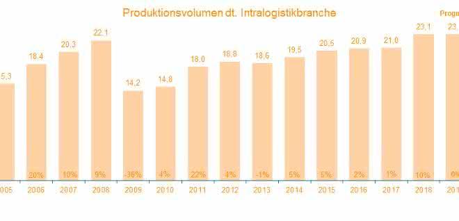 Intralogistikbranche wächst 2018 um 10 Prozent
