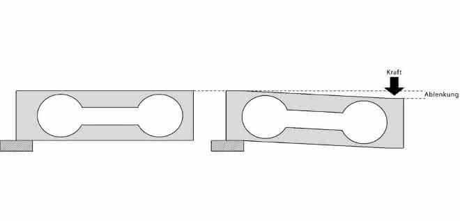 Prinzip einer einfachen DMS-Wägezelle: Eine Last bewirkt eine Verbiegung bzw. Ablenkung der Wägezelle.