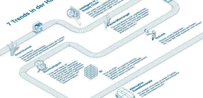 materialfluss 6/2019: Sieben Herausforderungen  für den Handel