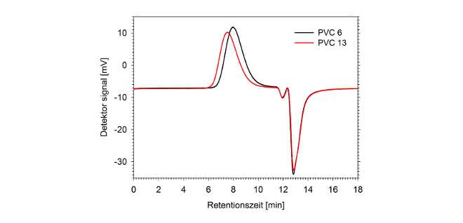 Bild 2: GPC-Chromatogramme von PVC6 und PVC13, gemessen mit einem Tosoh Brechungsindexdetektor.