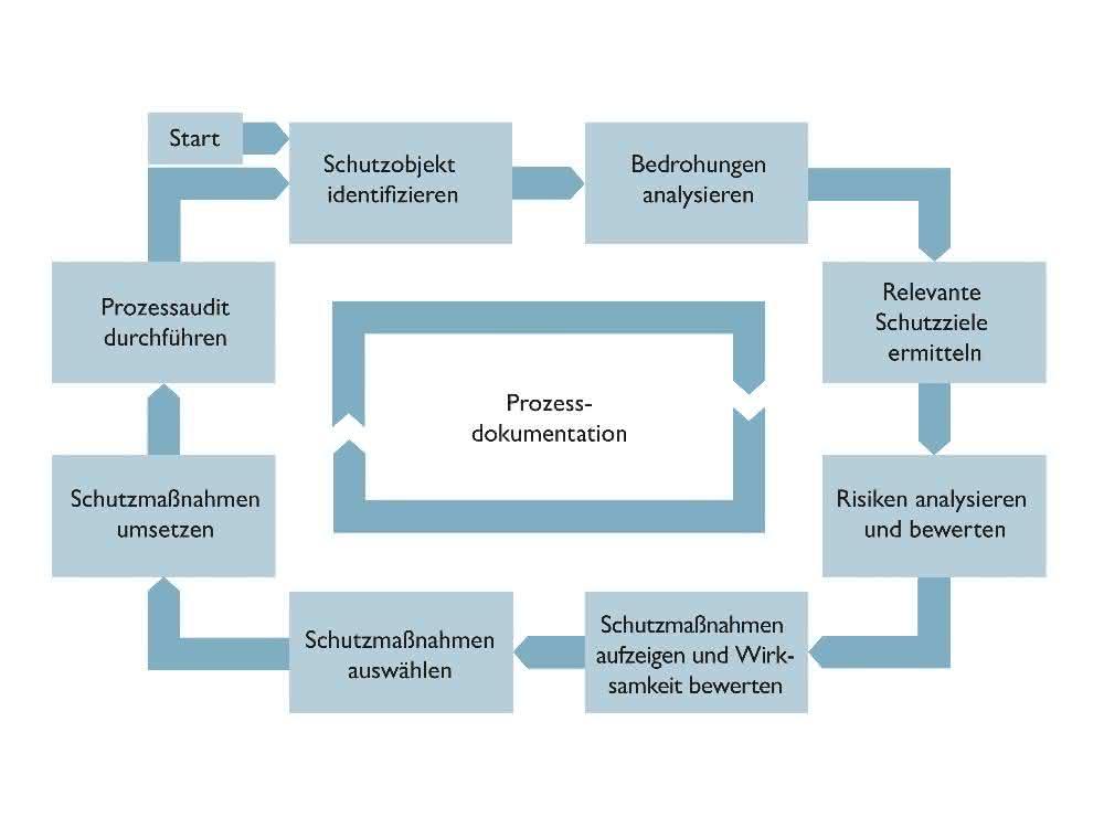 Security-Management-Prozess