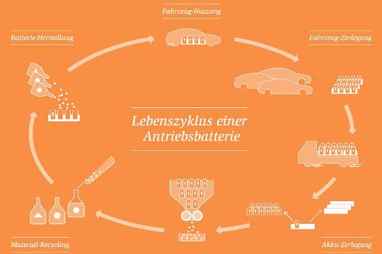 Grafik zum Lebenszyklus einer Antriebsbatterie