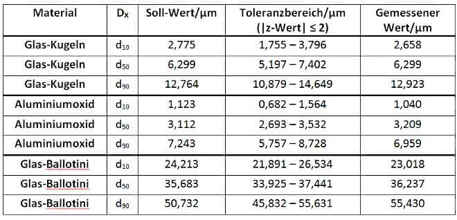 Tabelle zur Übersicht über die Soll-Werte und den zulässigen Toleranzbereich der charakteristischen Durchmesser der Partikelgrößenverteilungen sowie die gemessenen Werte des Bettersizer S3 Plus.