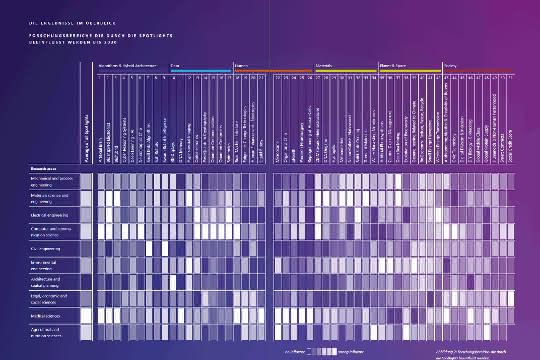 Ergebnisse im Überblick: Forschungsbereiche, die durch die Spotlights beeinflusst werden bis 2030.