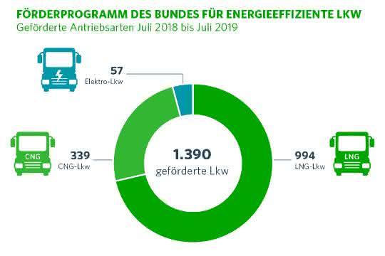 Förderprogramm: Förderung von Erdgas-LKW stark nachgefragt
