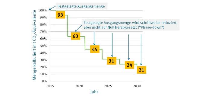 """Bild 1: Der """"Phase Down"""" definiert die Höchstmengen (in Prozent) für das Inverkehrbringen von teilfluorierten Kohlenwasserstoffen (HFKW) in den Jahren 2015 bis 2030. (Quelle: Umweltbundesamt)"""