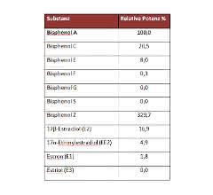 Tabelle 1: Relative Potenzen verschiedener Bisphenole und Estrogene im A-YBS, bezogen auf Bisphenol A.