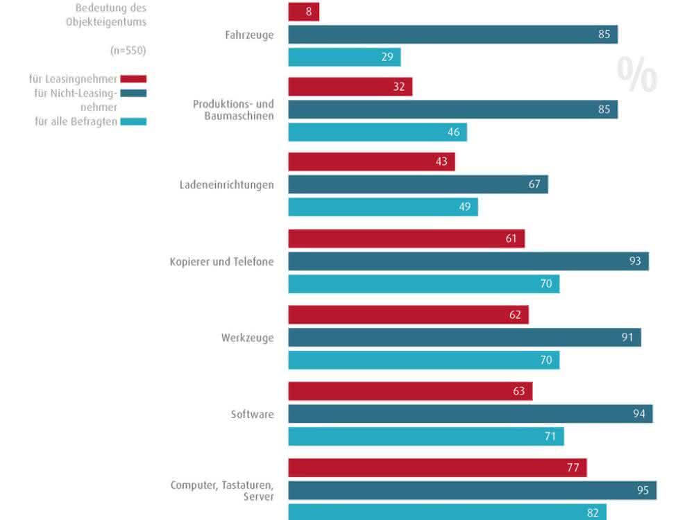 Studie: Umfrage: Unternehmen wollen künftig mehr Leasing nutzen