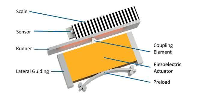 Bild 1: Das Prinzip des Ultraschallmotors.