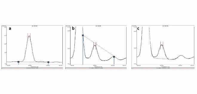 Bild 1: a) Spektrum eines Arsenstandards bei 188,980 nm mit fixen Untergrundpunkten; b) Spektrum Bodenprobe, Arsenpeak gestört durch Eisen (typische Störung in Bodenproben). Bei fixen Untergrundpositionen kommt es zu einem deutlichen Minderbefund; c) gleiches Spektrum wie bei b mit automatischer Untergrundberechnung. Arsen kann trotz der Störung durch Eisen mit der korrekten Konzentration quantifiziert werden.