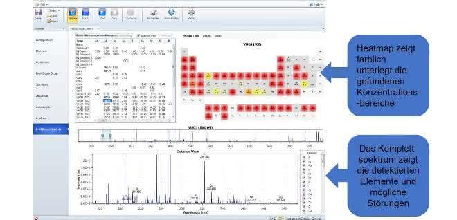 Bild 2: Heatmap und Komplettspektrum Auch nicht direkt mitgemessene Elementlinien können nachträglich semiquantitativ ausgewertet werden. Das Komplettspektrum erleichtert das Erkennen möglicher Störungen.