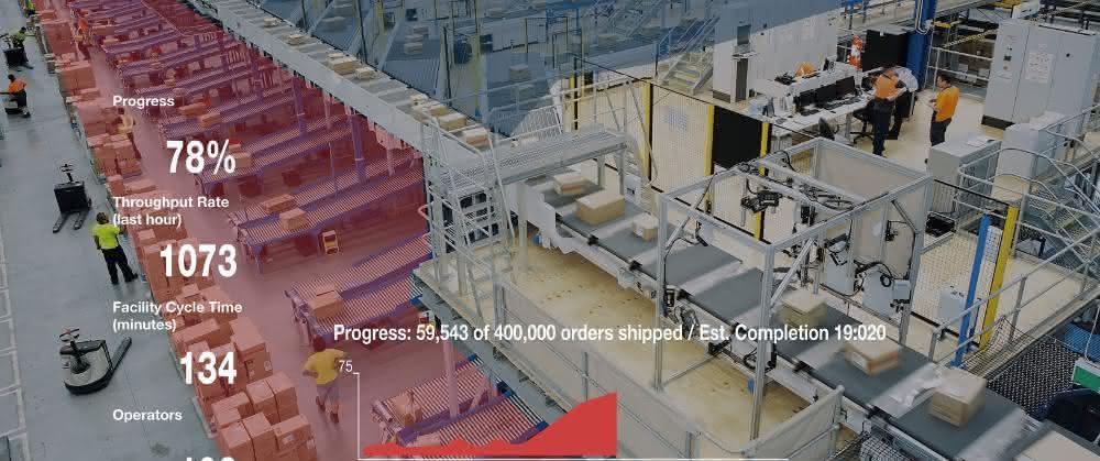 Aus materialfluss SPEKTRUM 2019: Daten für bessere Anlagenleistung