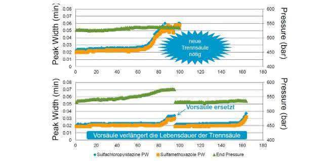 Bild 3: Beschleunigter Lebensdauertest für HPLC-Säulen mit (unten) und ohne (oben) Vorsäule durch wiederholte Injektion von substituierter Milch (300:1 verdünnt). Der Anstieg der Peakbreiten der gespikten Pharmazeutika (Peak Width: blau und orange) und der zunehmende Gegendruck (Pressure: grün) verdeutlichen den Leistungsverfall der Trennsäulen. Der Vergleich zeigt die Verlängerung der Standzeit der HPLC-Säule durch die Vorsäule (unten). Mit dem Austausch der Einwegkartusche ist der Druckanstieg reversibel, und die ursprüngliche Leistung kann wieder erreicht werden (unten rechts).