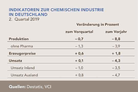 """Tabelle """"Indikatoren zur chemischen Industrie in Deutschland"""""""