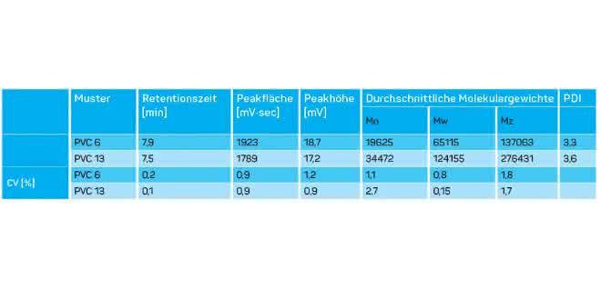 Tabelle 1: Durchschnittliche Molmassen und CV verschiedener Parameter (PDI = Polydispersitätsindex).
