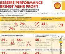 Shell-Studie: Bauunternehmen vernachlässigen Wartung und Schmierung