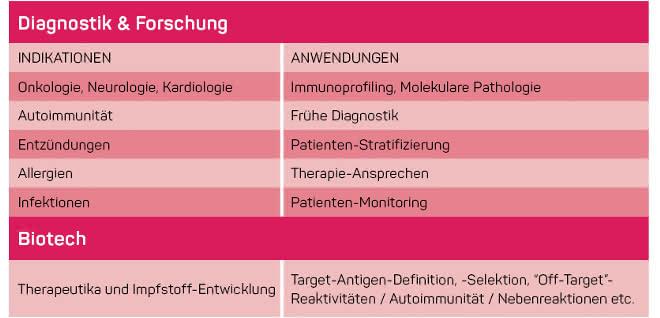 Tabelle 1: Einsatz der Antikörper-basierten Diagnostik