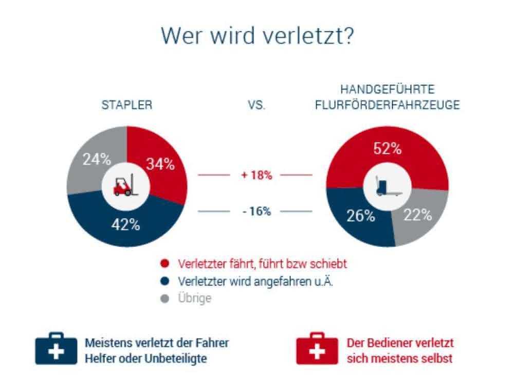 Unfallstatistik 2018: Über 36.000 Arbeitsunfälle mit Gabelstaplern, Hubwagen & Co