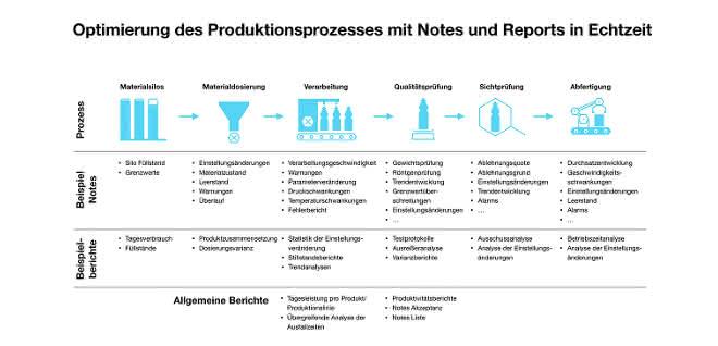 Optimierung des Produktionsprozesses