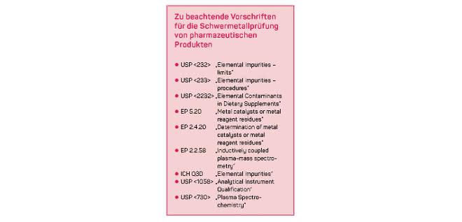 Textkasten: Zu beachtende Vorschriften für die Schwermetallprüfung von pharmazeutischen Produkten