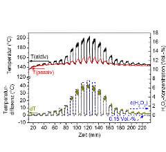 Bild 3a: Exemplarische Messkurve eines kalorimetrischen H2O2-Gassensors auf einem Polyimid-Substrat. Der obere Bereich zeigt die Erfassung der Temperaturparameter (aktiv und passiv), der untere Bereich zeigt die Temperaturdifferenz als Sensorsignal und die vorliegende H2O2-Konzentration im Bereich von 0,15Vol.-% bis 8Vol.-%.