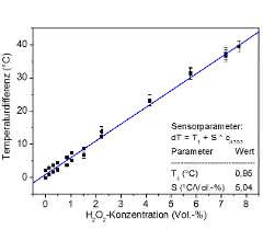 Bild 3b: Die Kalibrierkurve des Sensors weist ein lineares Verhalten im untersuchten Konzentrationsbereich auf.