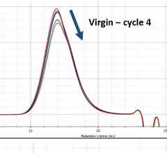 Chromatogramme von PS mit RI(oben)-, LALS(Mitte)- und IV(unten)-Detektor für jeden Verarbeitungszyklus.